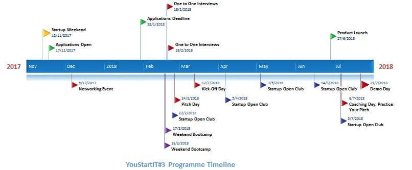 MITA timeline innovation