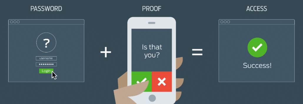 multifactor authentication explained
