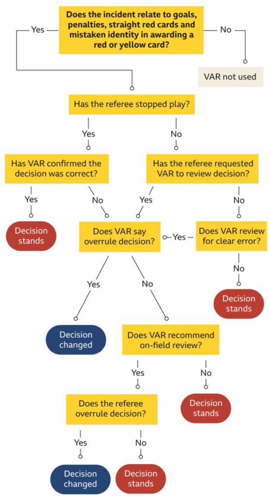 How VAR works in football