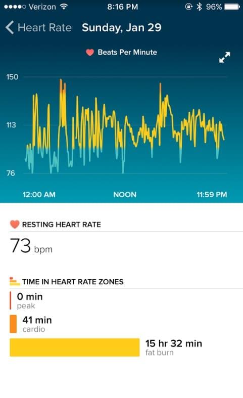 stillinhells heart rate