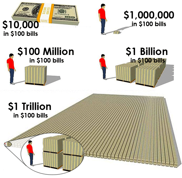 What a trillion dollars look like